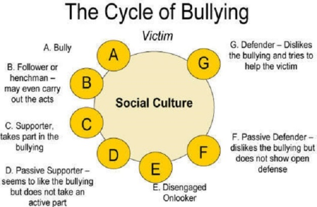 bullying-cycle-of